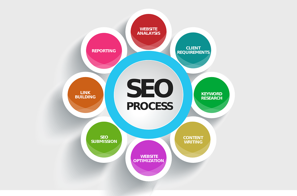 SEO, content writing